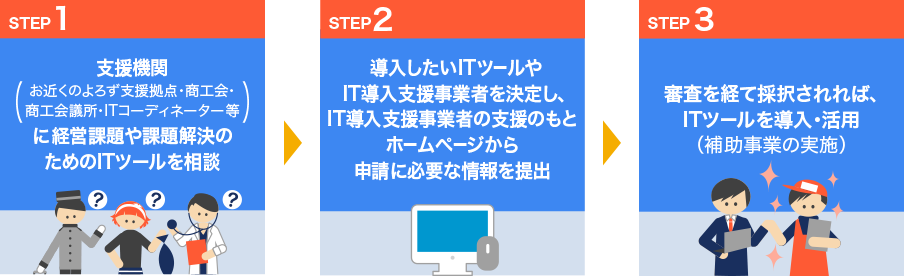 申請・導入の3STEP